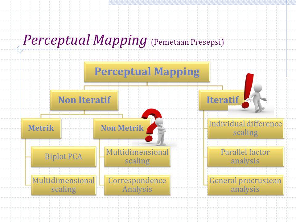Perceptual Mapping (Pemetaan Presepsi)