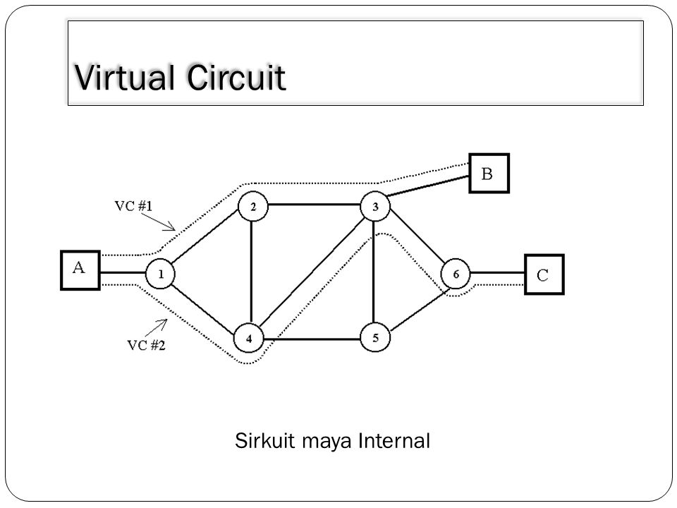 3/30/2011 Virtual Circuit Sirkuit maya Internal