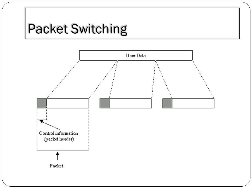 3/30/2011 Packet Switching