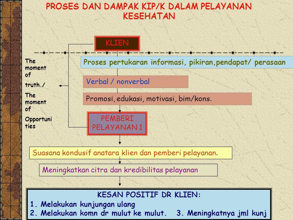 PROSES DAN DAMPAK KIP/K DALAM PELAYANAN KESEHATAN