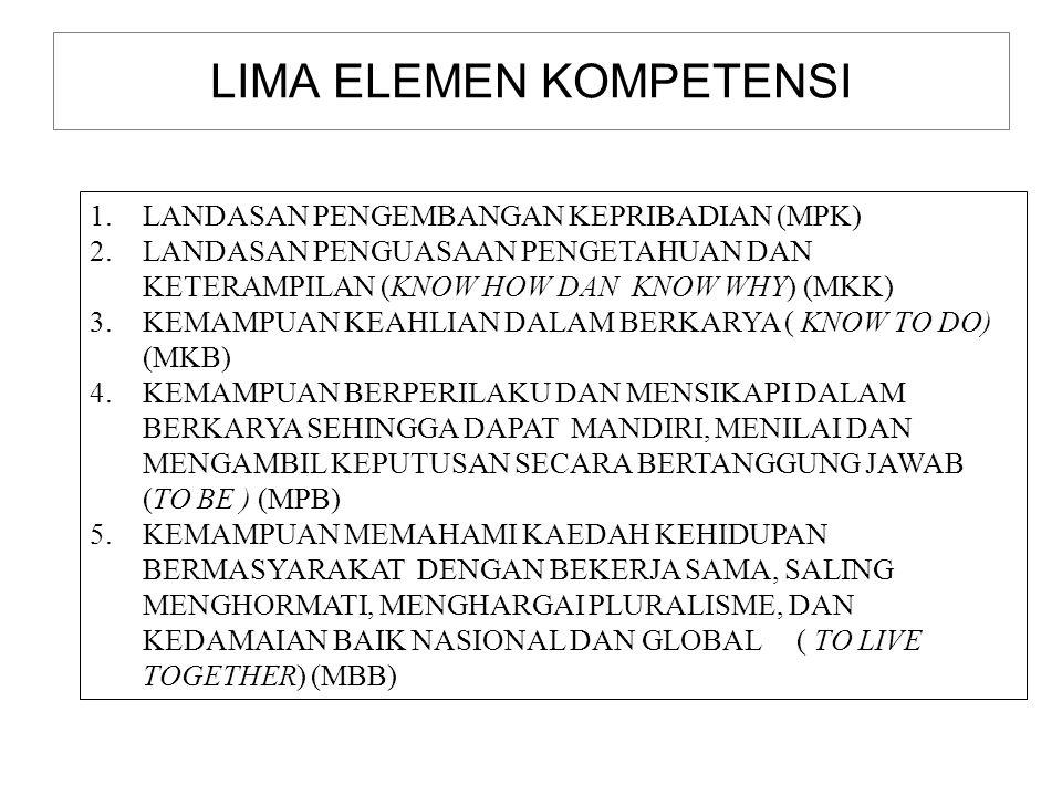 LIMA ELEMEN KOMPETENSI