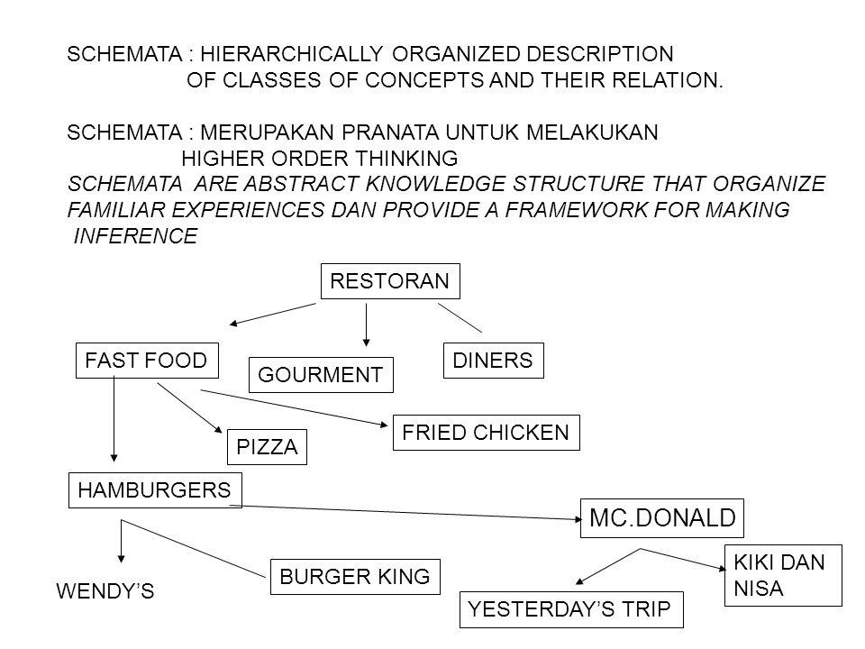 MC.DONALD SCHEMATA : HIERARCHICALLY ORGANIZED DESCRIPTION