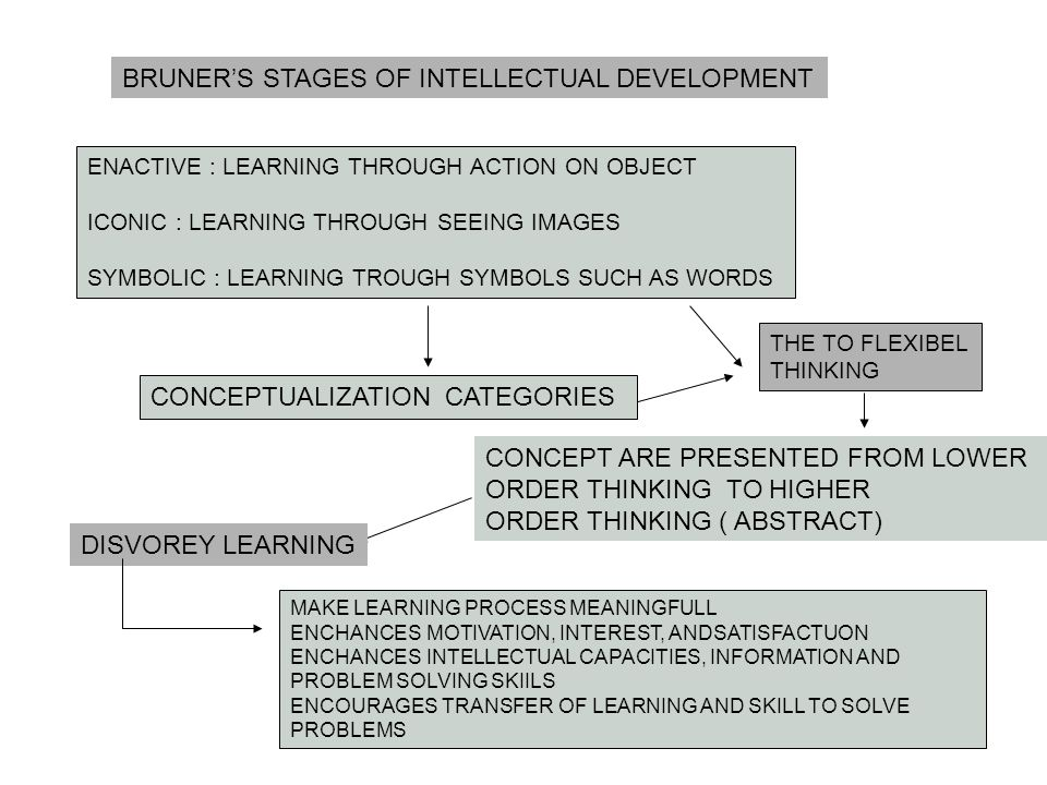 BRUNER'S STAGES OF INTELLECTUAL DEVELOPMENT