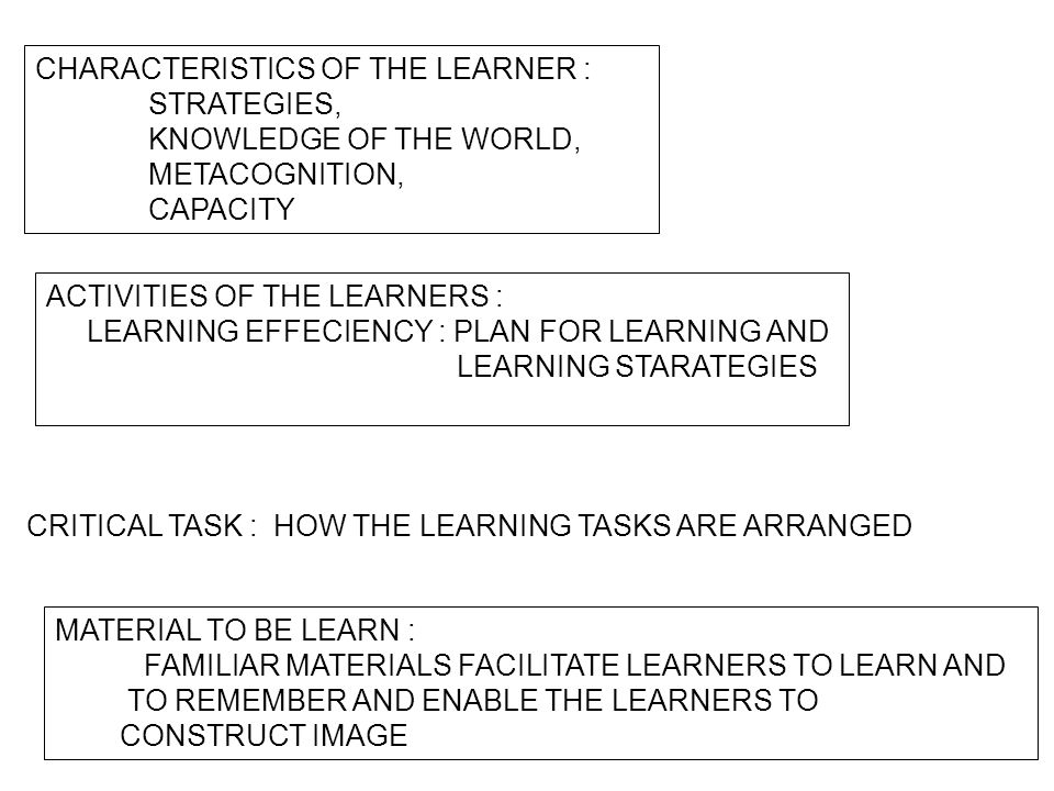 CHARACTERISTICS OF THE LEARNER :