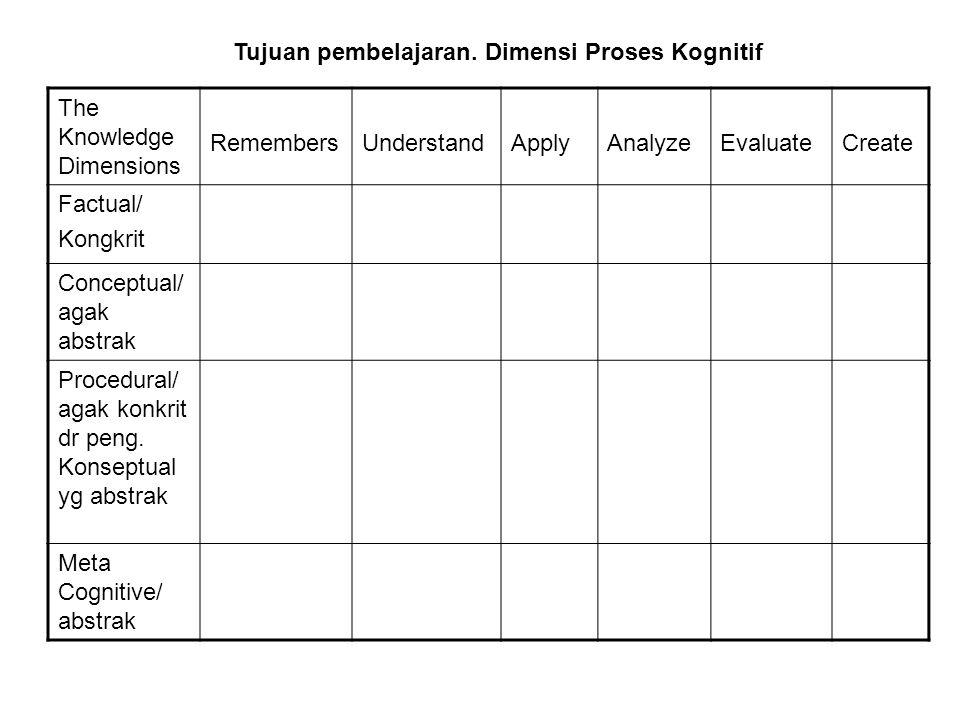 Tujuan pembelajaran. Dimensi Proses Kognitif The Knowledge Dimensions