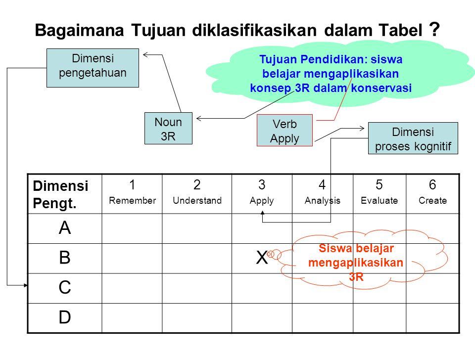 Bagaimana Tujuan diklasifikasikan dalam Tabel