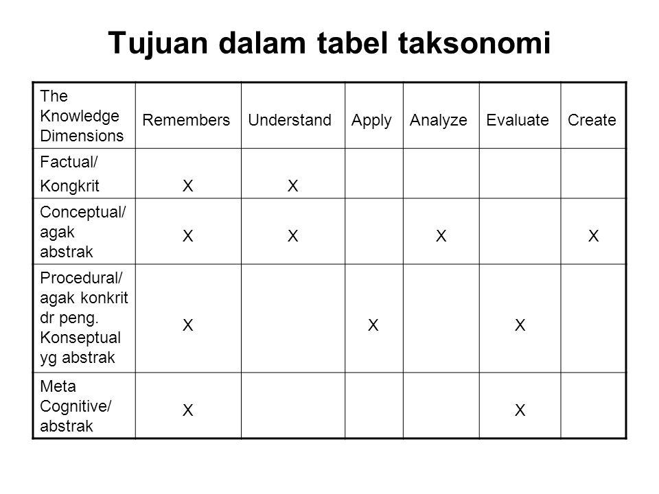 Tujuan dalam tabel taksonomi