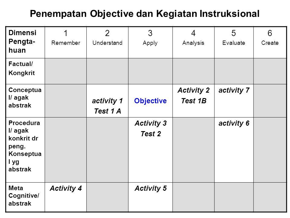 Penempatan Objective dan Kegiatan Instruksional