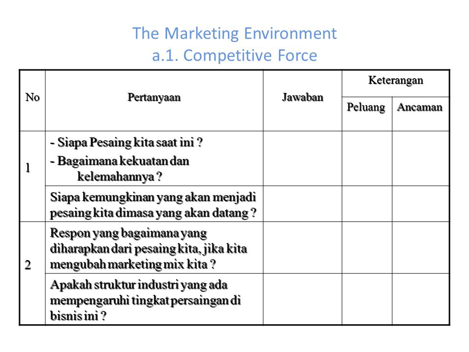 The Marketing Environment a.1. Competitive Force
