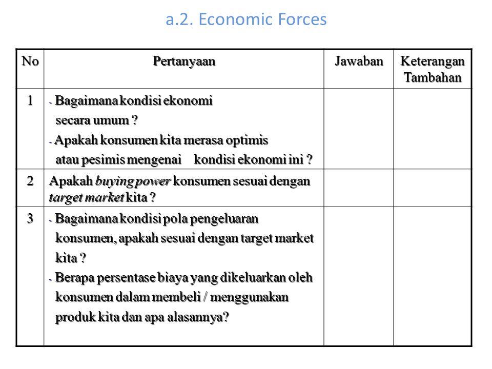 a.2. Economic Forces No Pertanyaan Jawaban Keterangan Tambahan 1