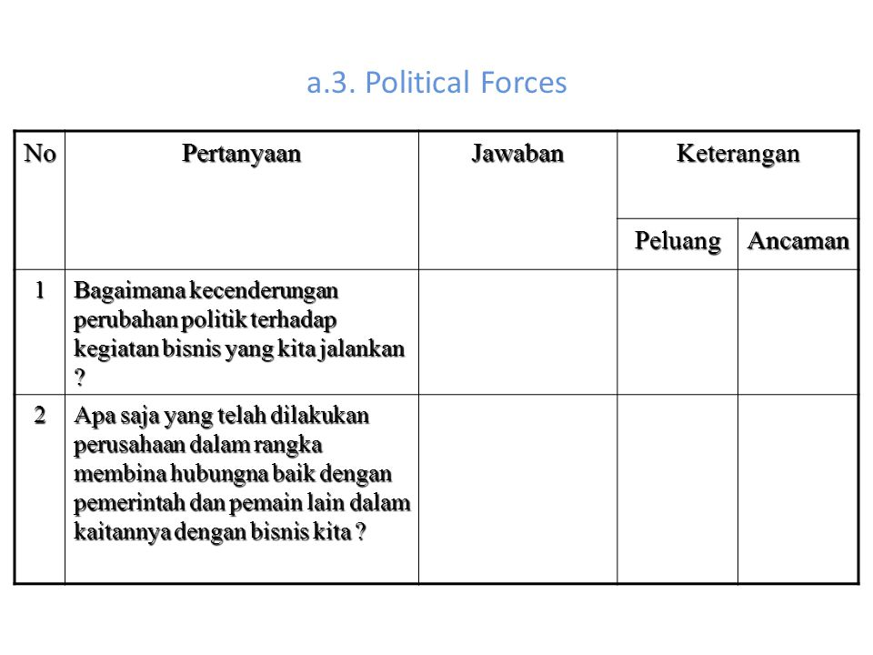 a.3. Political Forces No Pertanyaan Jawaban Keterangan Peluang Ancaman