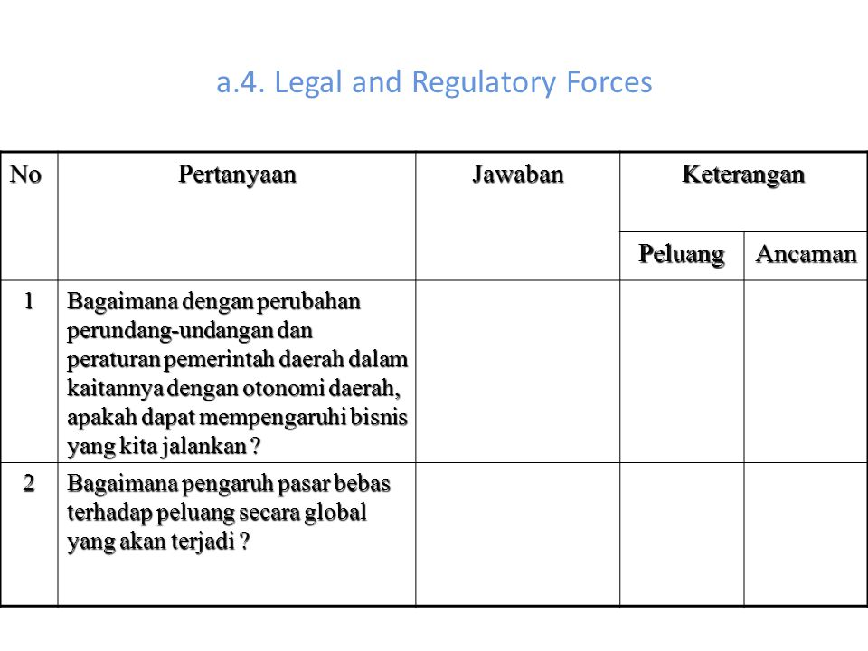 a.4. Legal and Regulatory Forces