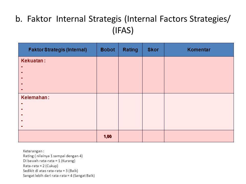 Faktor Strategis (Internal)
