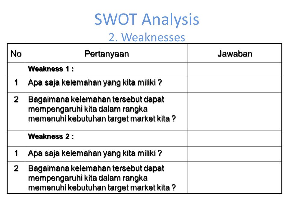 SWOT Analysis 2. Weaknesses