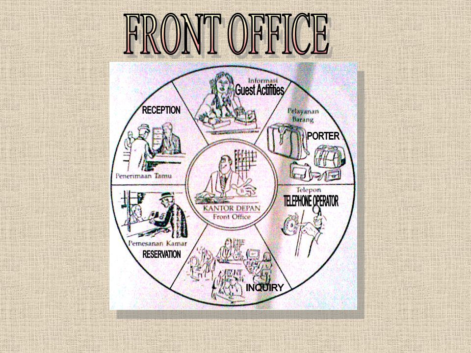 FRONT OFFICE Guest Actifities RECEPTION PORTER TELEPHONE OPERATOR RESERVATION INQUIRY