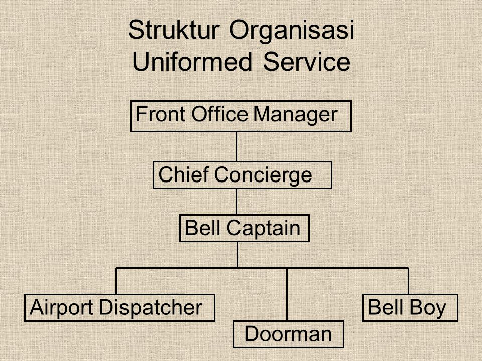 Struktur Organisasi Uniformed Service
