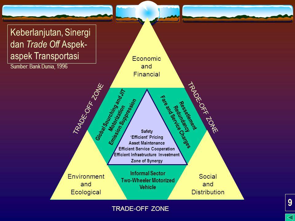 Keberlanjutan, Sinergi dan Trade Off Aspek-aspek Transportasi