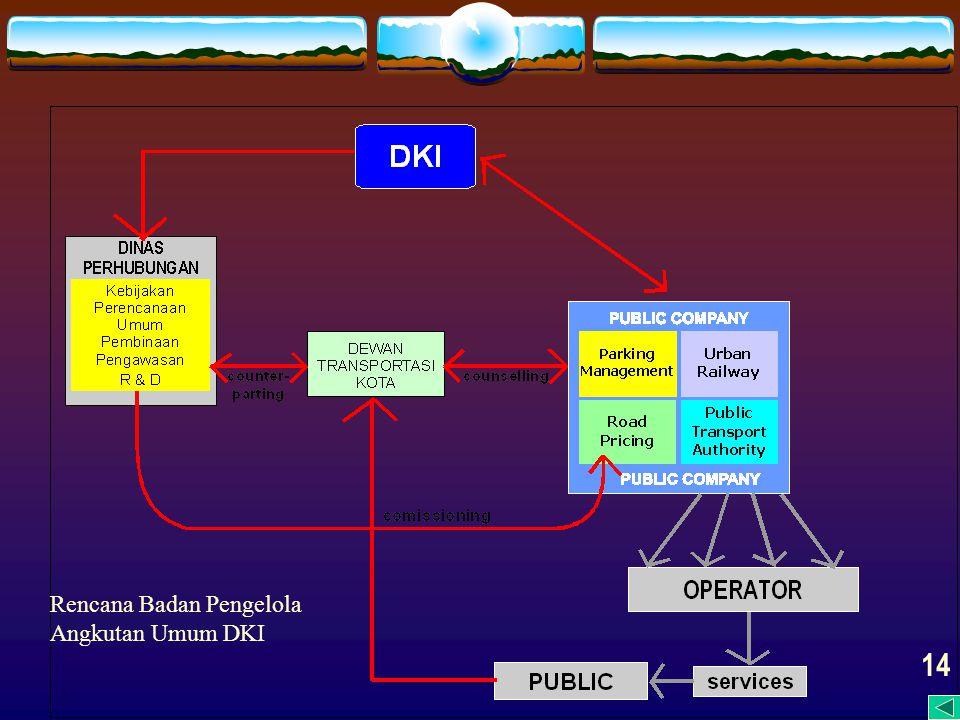 Rencana Badan Pengelola Angkutan Umum DKI