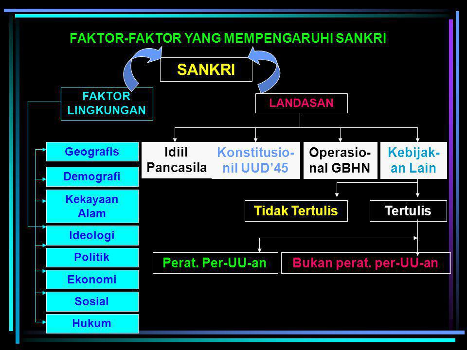 FAKTOR-FAKTOR YANG MEMPENGARUHI SANKRI