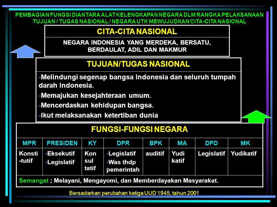 CITA-CITA NASIONAL TUJUAN/TUGAS NASIONAL FUNGSI-FUNGSI NEGARA