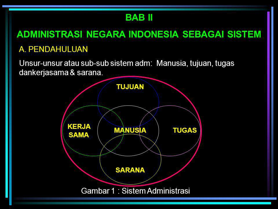 ADMINISTRASI NEGARA INDONESIA SEBAGAI SISTEM