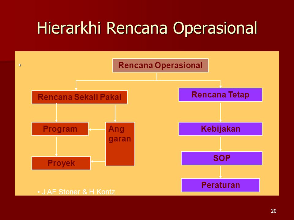 Hierarkhi Rencana Operasional