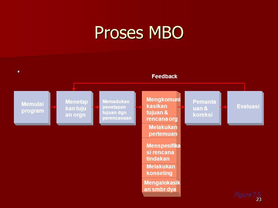 Proses MBO . Figure 7.5 Feedback