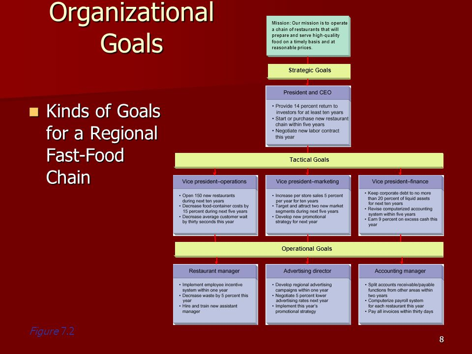 Organizational Goals Kinds of Goals for a Regional Fast-Food Chain