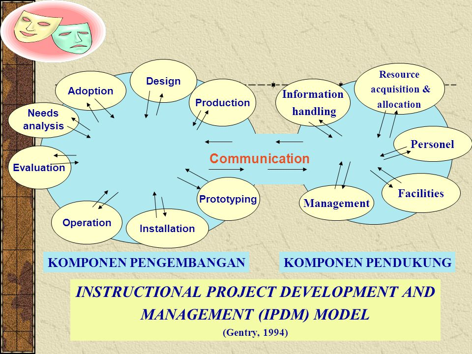 INSTRUCTIONAL PROJECT DEVELOPMENT AND MANAGEMENT (IPDM) MODEL