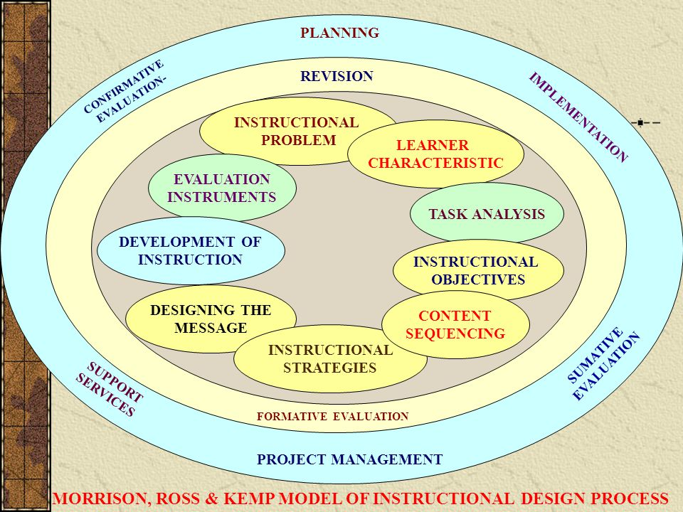MORRISON, ROSS & KEMP MODEL OF INSTRUCTIONAL DESIGN PROCESS