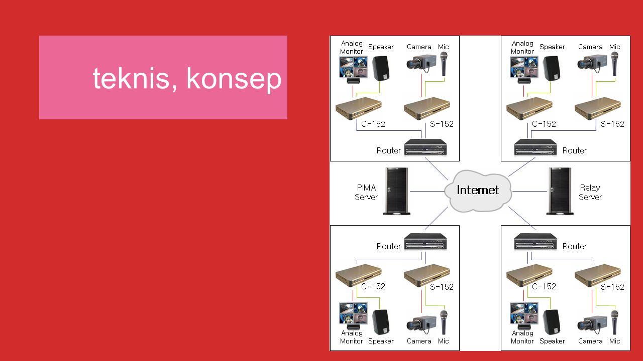 teknis, konsep