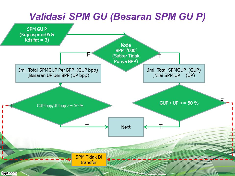 Validasi SPM GU (Besaran SPM GU P)
