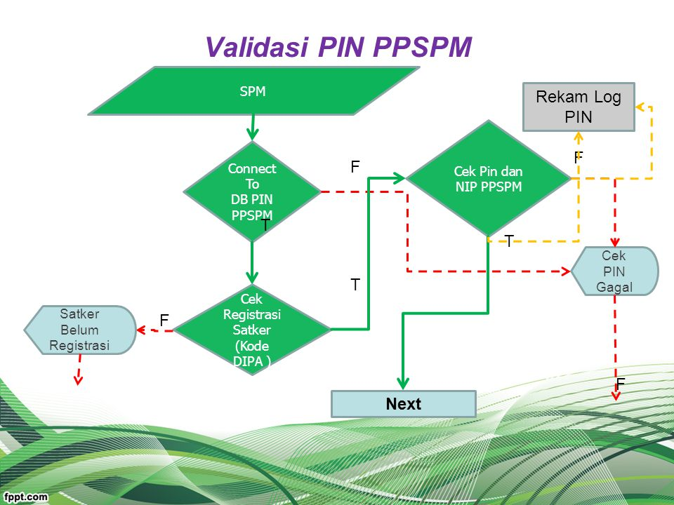 Validasi PIN PPSPM Rekam Log PIN F F T T T F F Next SPM