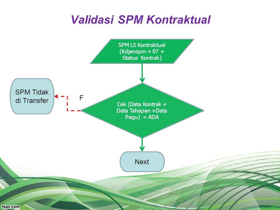 Validasi SPM Kontraktual
