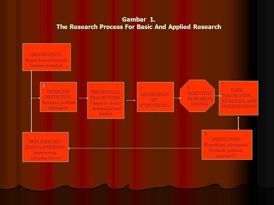 Gambar 1. The Research Process For Basic And Applied Research