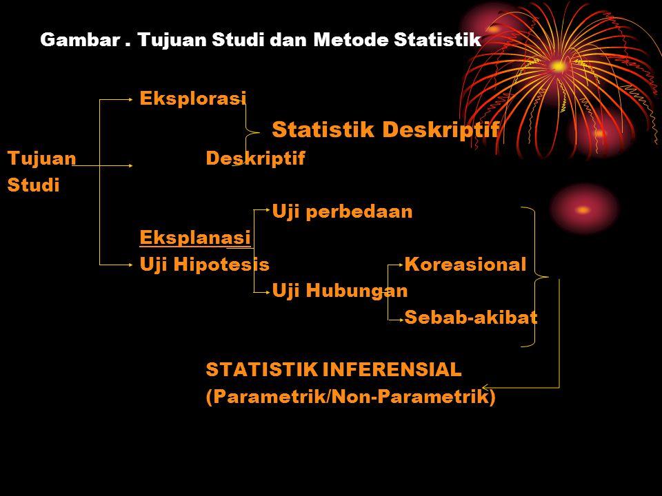 Gambar . Tujuan Studi dan Metode Statistik