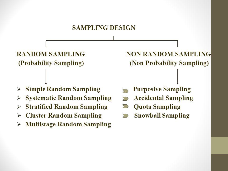 SAMPLING DESIGN RANDOM SAMPLING NON RANDOM SAMPLING. (Probability Sampling) (Non Probability Sampling)