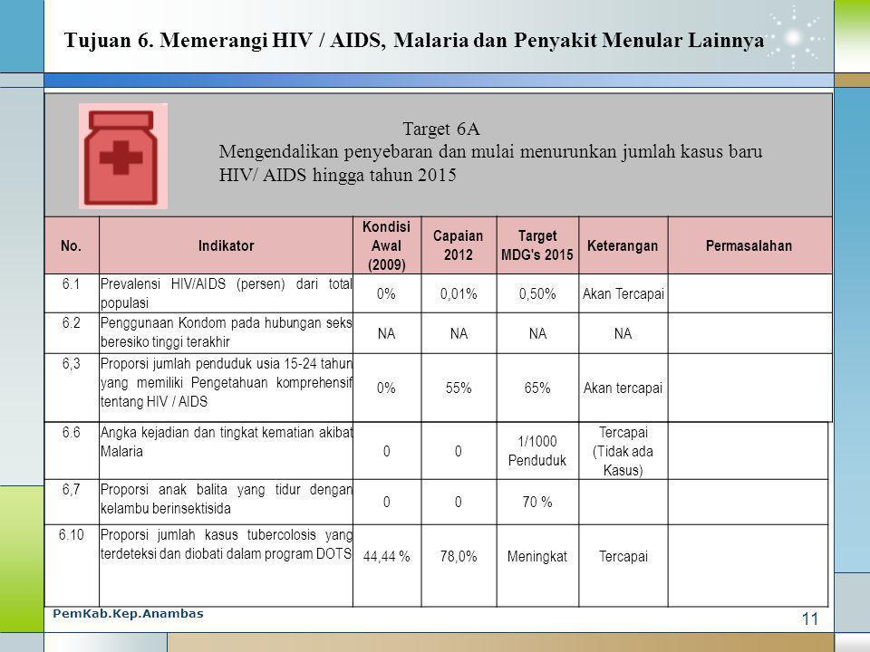Tujuan 6. Memerangi HIV / AIDS, Malaria dan Penyakit Menular Lainnya