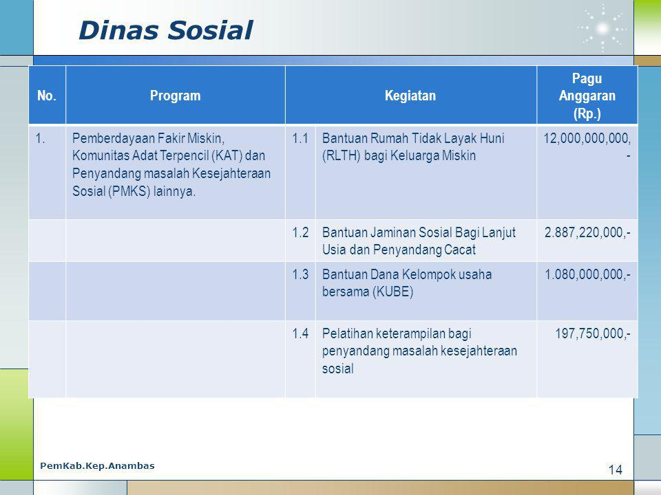 Dinas Sosial No. Program Kegiatan Pagu Anggaran (Rp.) 1.