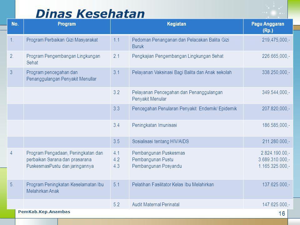 Dinas Kesehatan No. Program Kegiatan Pagu Anggaran (Rp.) 1.