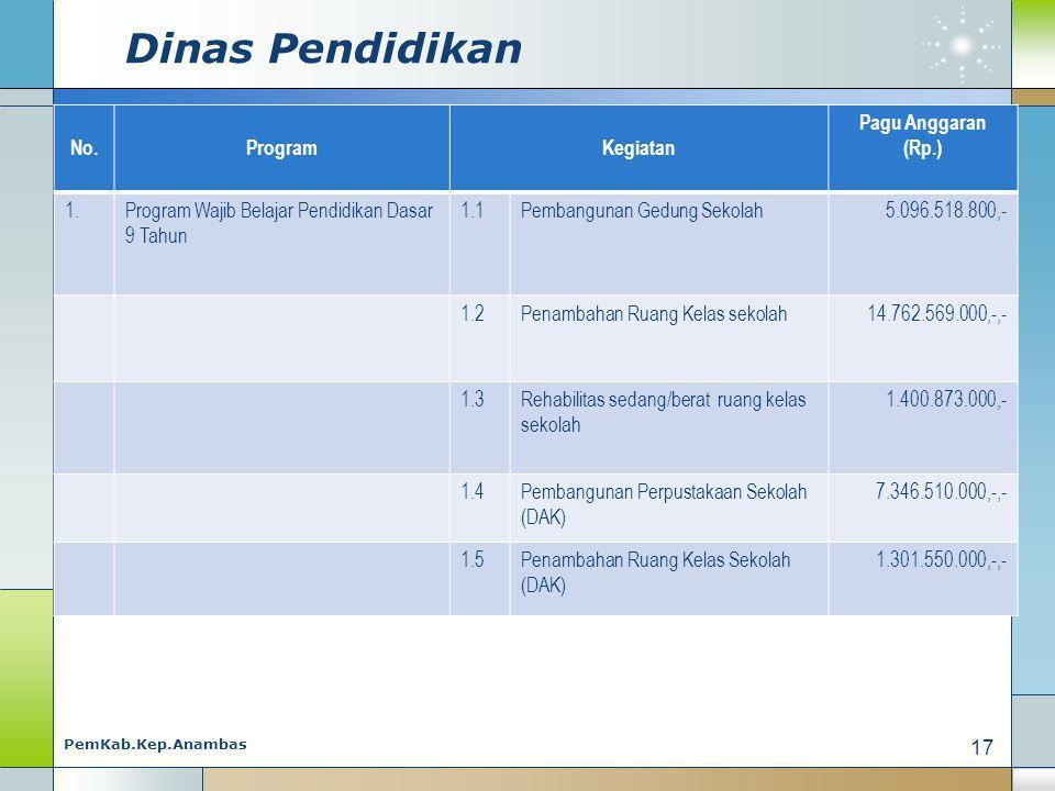 Dinas Pendidikan No. Program Kegiatan Pagu Anggaran (Rp.) 1.