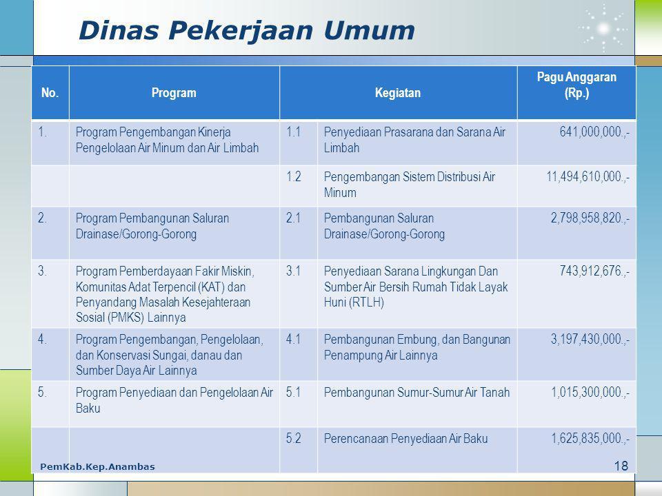 Dinas Pekerjaan Umum No. Program Kegiatan Pagu Anggaran (Rp.) 1.