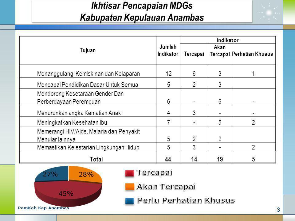 Ikhtisar Pencapaian MDGs Kabupaten Kepulauan Anambas