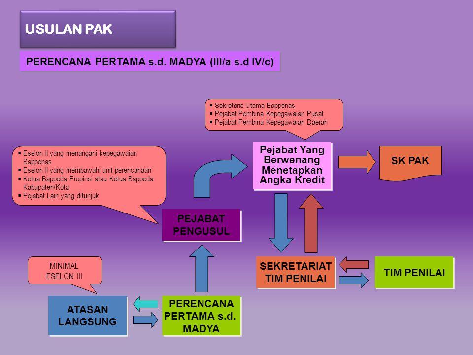 PERENCANA PERTAMA s.d. MADYA (III/a s.d IV/c)