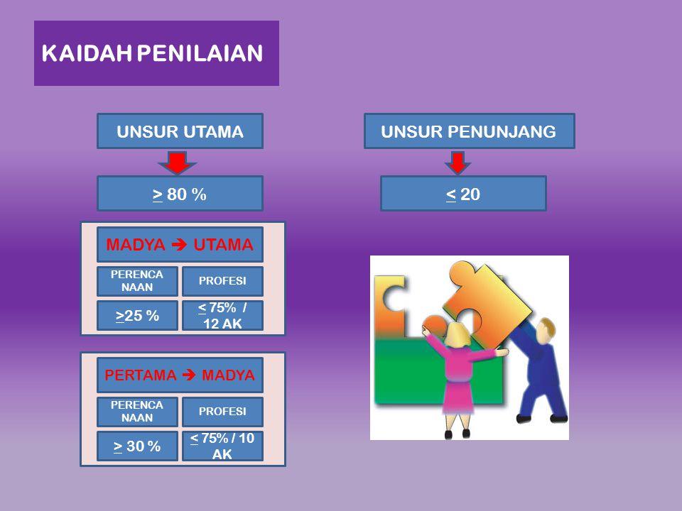 KAIDAH PENILAIAN UNSUR UTAMA UNSUR PENUNJANG > 80 % < 20