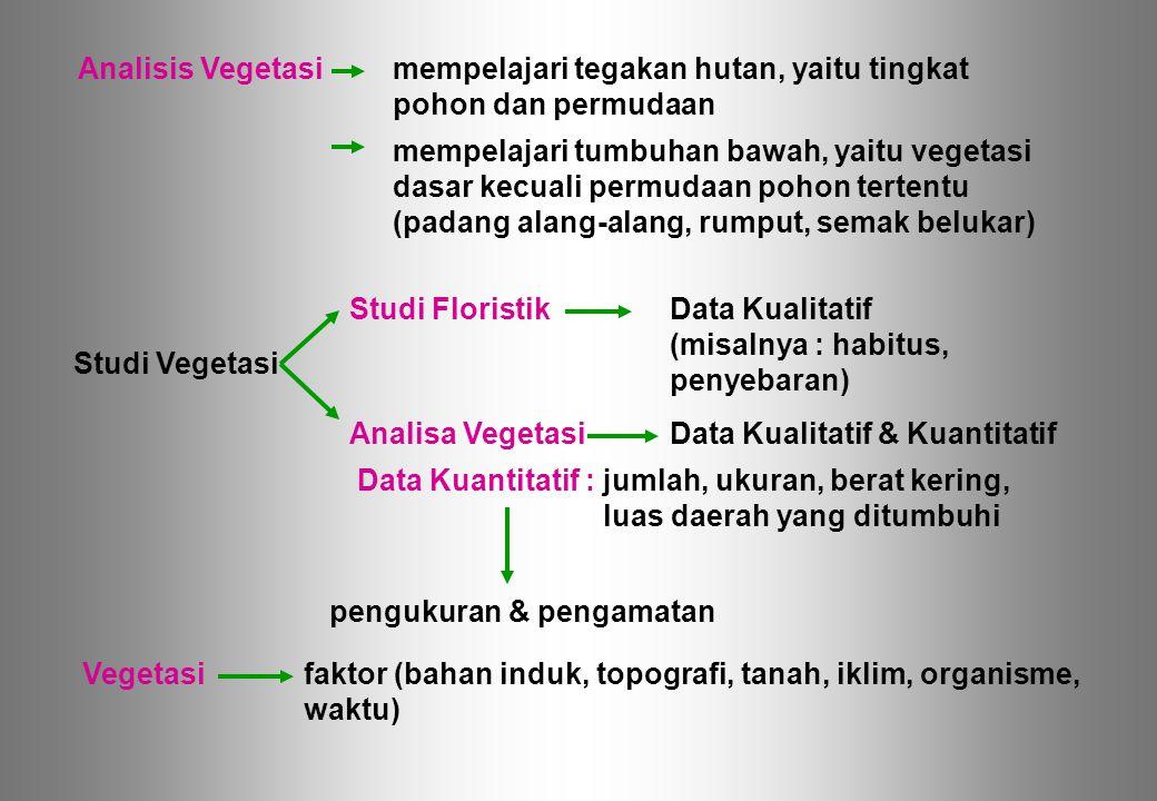 faktor (bahan induk, topografi, tanah, iklim, organisme,