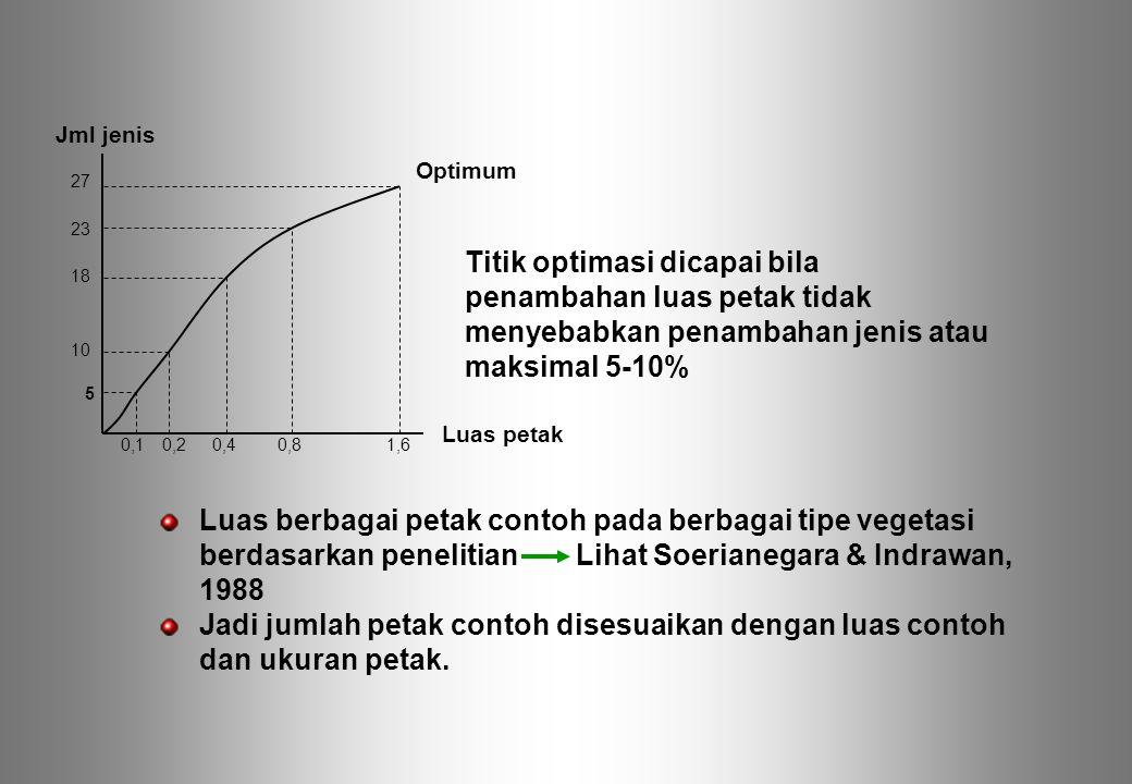 Titik optimasi dicapai bila penambahan luas petak tidak menyebabkan penambahan jenis atau maksimal 5-10%