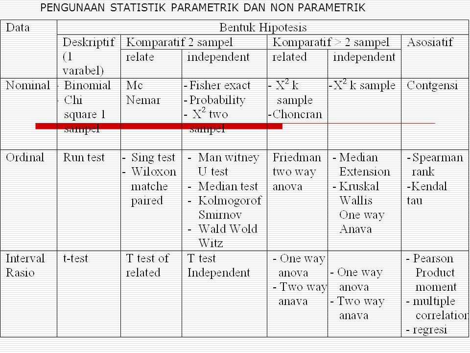 PENGUNAAN STATISTIK PARAMETRIK DAN NON PARAMETRIK