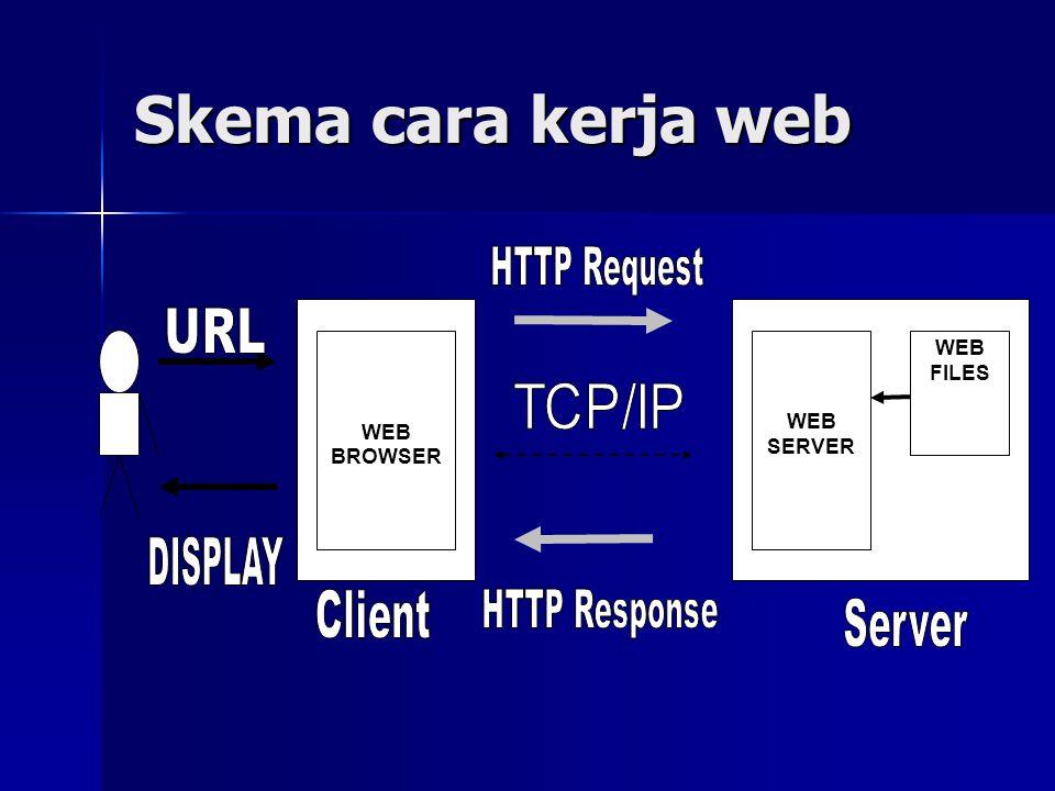 Skema cara kerja web HTTP Request URL DISPLAY Client HTTP Response