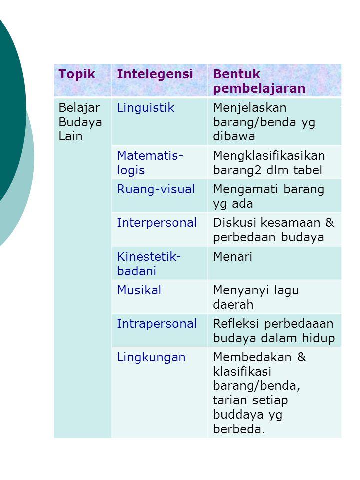 Topik Intelegensi. Bentuk pembelajaran. Belajar Budaya Lain. Linguistik. Menjelaskan barang/benda yg dibawa.